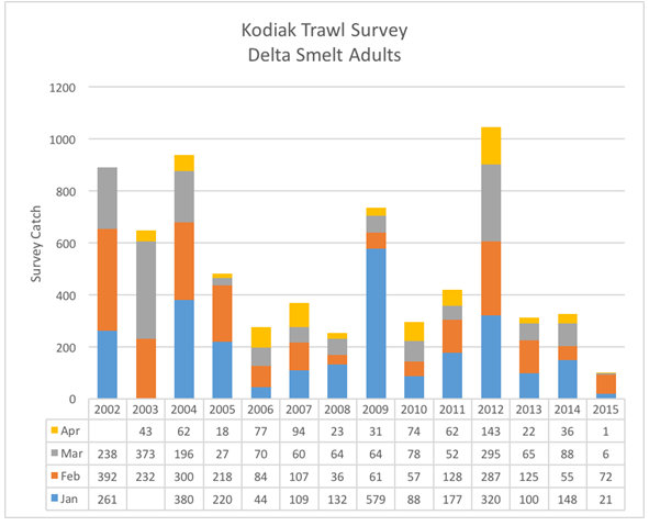 Kodiak Trawl Survey