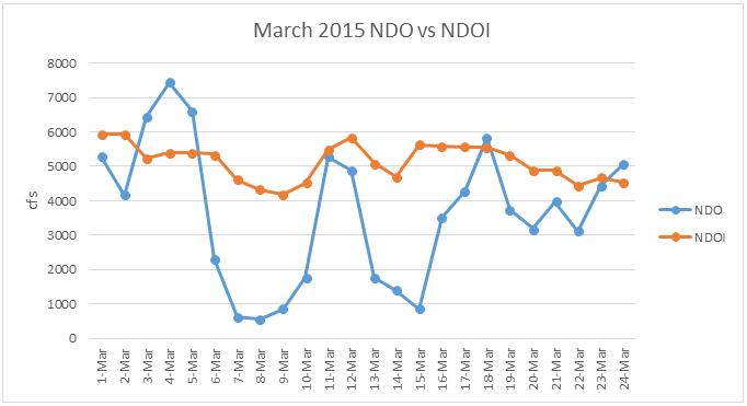 March 2015 NDO vs NDOI