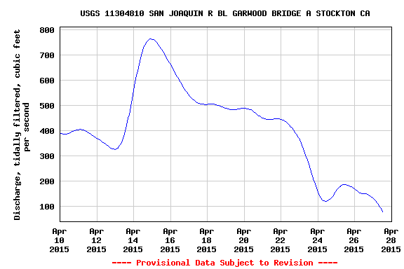 Figure 4.  Net inflow of the San Joaquin River at Stockton in April 2015.  (Source:  USGS)