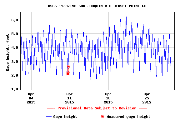 "Figure 5.  Tidal effect on water surface elevation at Jersey Point in the lower San Joaquin River in April 2015.  A ""spring"" tide occurred from 4/17-4/25.   (Source:  USGS)"