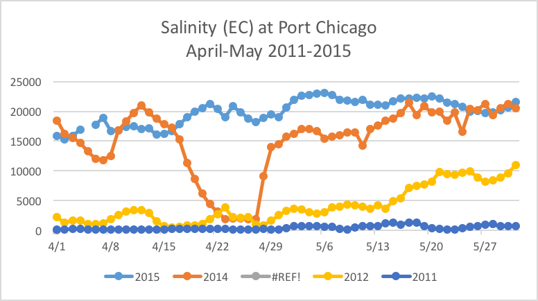 Figure 1.  Salinity (EC) in Suisun Bay in April-May 2012, 2014, and 2015.