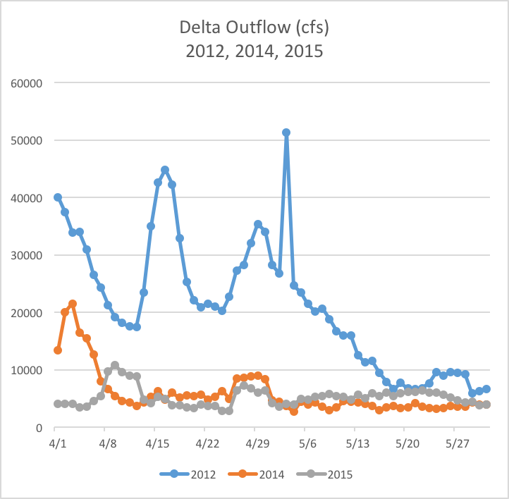 Figure 2.  Delta outflow (NDOI) in April-May 2012, 2014, and 2015.