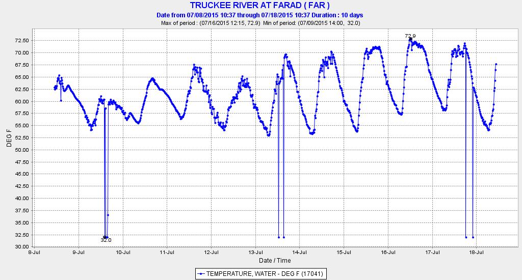 Lower Truckee River near Nevada border.