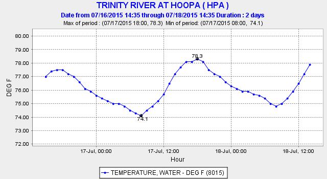 Lower Trinity River.