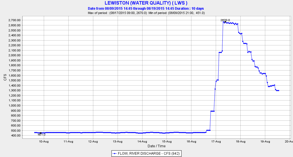 Figure 1. Release of water from Lewiston Dam into the upper Trinity River near Lewiston from August 10-20, 2015.