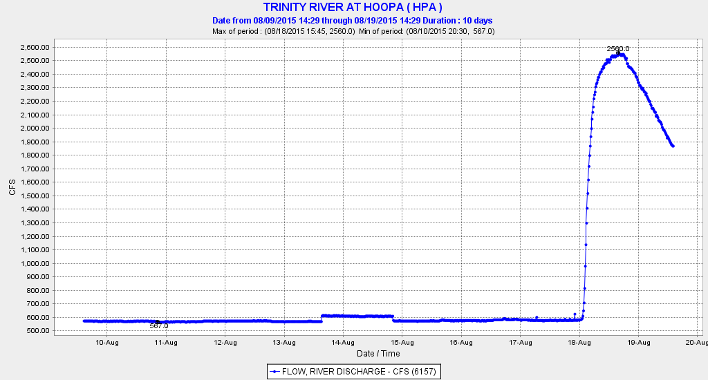 Figure 2. Streamflow at Hoopa on the lower Trinity River from August 10-20, 2015