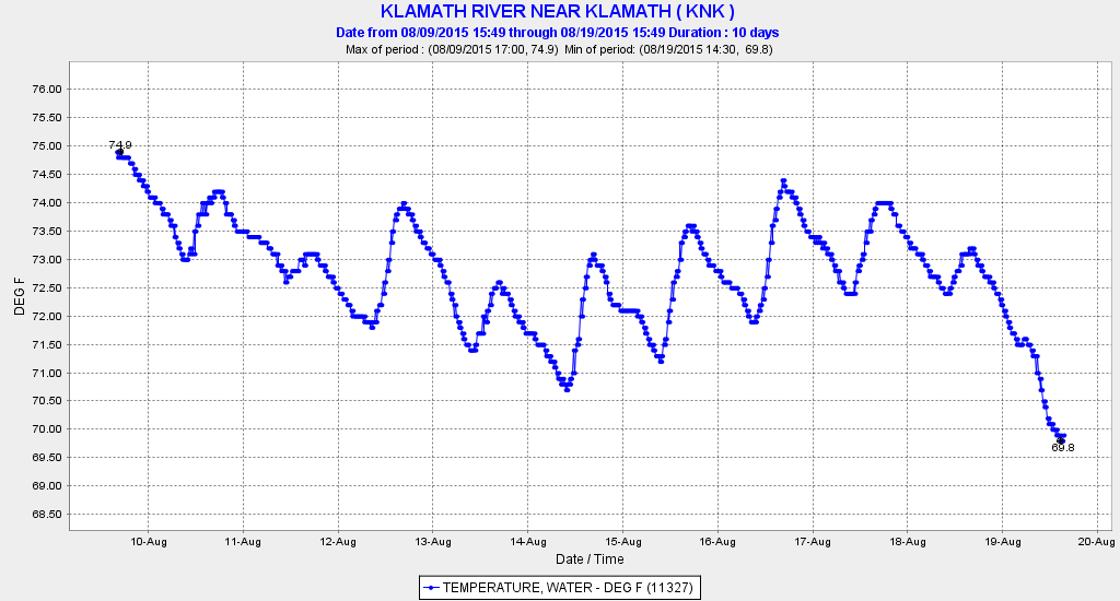 Figure 4. Water temperature of lower Klamath River at Klamath August 10-20, 2015