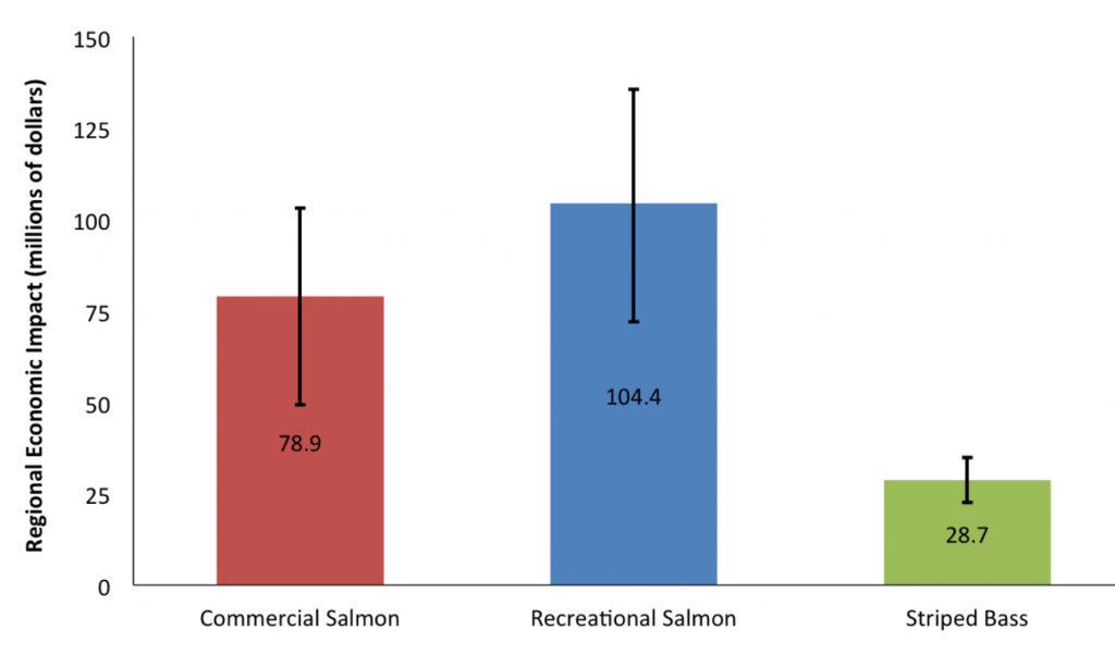 (Source: http://fishbio.com/field-notes/the-fish-report/whats-salmon-worth )