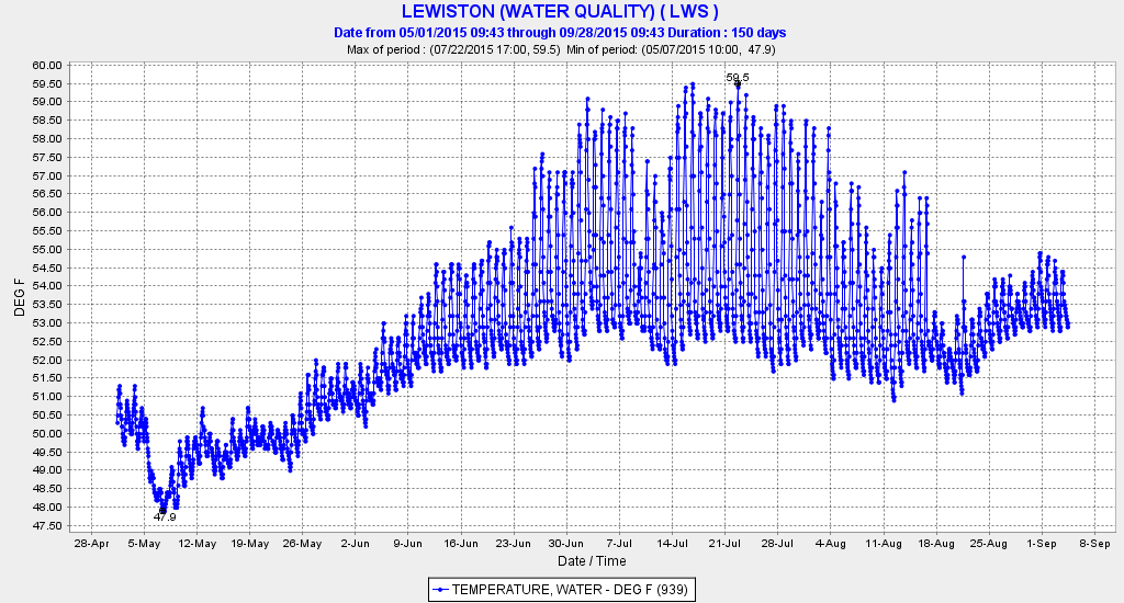 Temperature of water released from Lewiston Reservoir in spring-summer 2015.