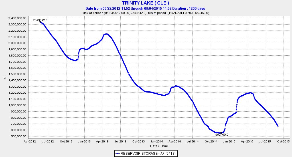Trinity Reservoir storage in acre-feet over the past three years.