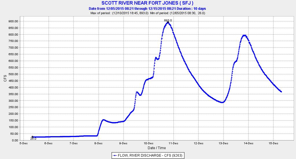 Graph of December streamflow in Scott River below Fort Jones