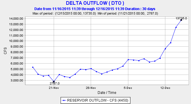Graph of Delta freshwater outflow in December 2015
