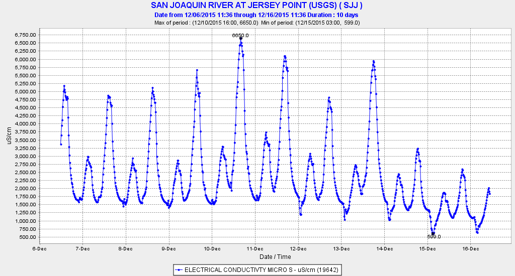 Graph of Salinity (EC) at Jersey Point in December 2015