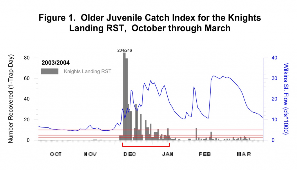 Graph of catch index in Knights Landing