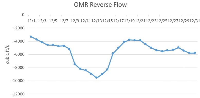 Figure 1. Old and Middle River flows in December 2014. Negative or reverse flows are caused by South Delta Exports, which reached over 10,000 during the second week of December 2014. (Data source: CDEC)