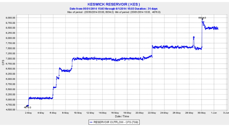 Graph of May 2014 releases from Keswick
