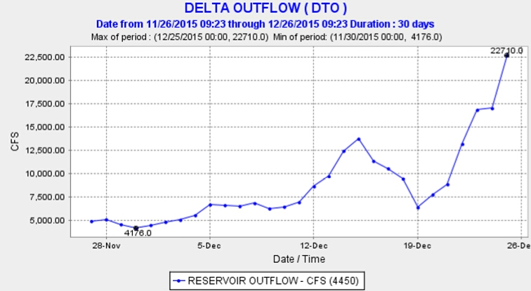 Graph of Delta outflow 2015