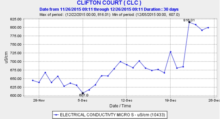 Graph showing Electrical Conductivity at Clifton Court