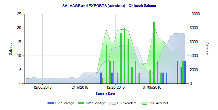 Graph of Salvage of salmon smolts Early Winter 2016