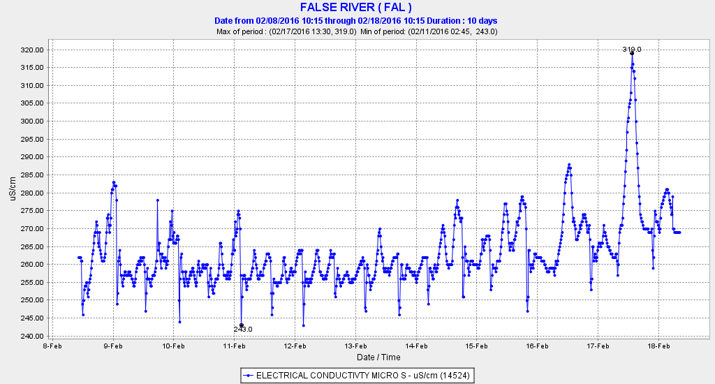 Salinity (EC) in False River