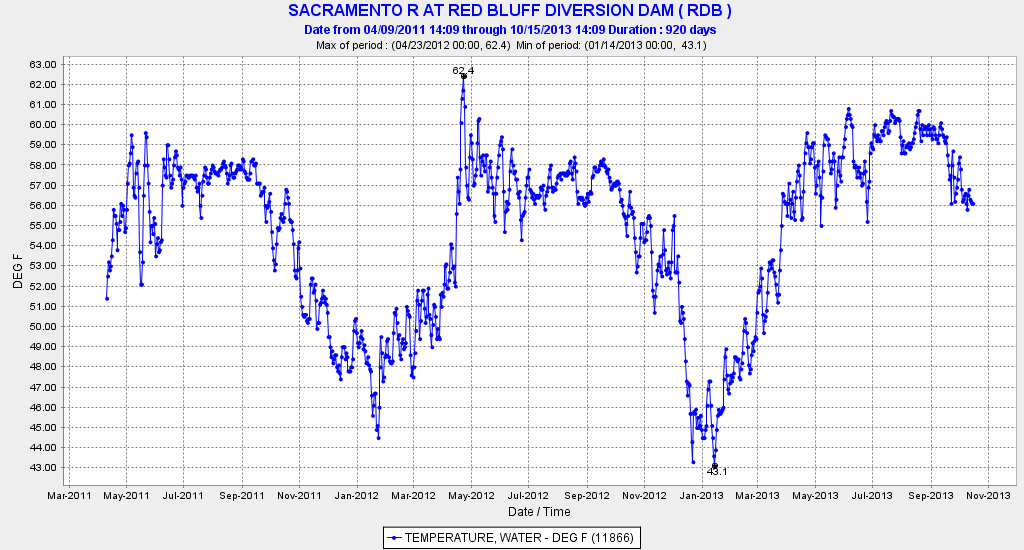 Graph of Red Bluff Temps 2011-13