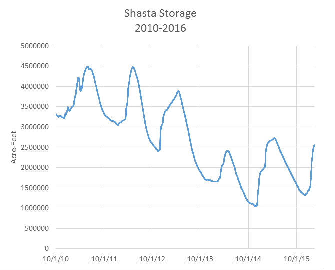 Graph of Shasta Storage 2010-16