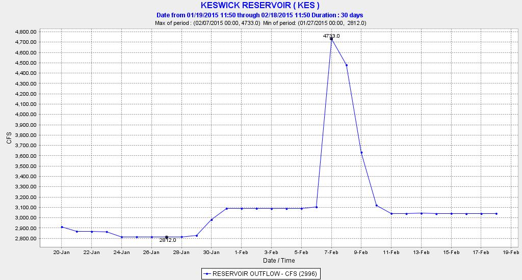 Keswick Reservoir releases into the upper Sacramento River near Redding in winter 2015