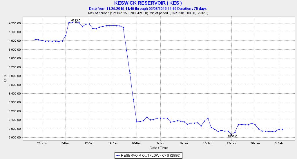 Keswick Reservoir releases into the upper Sacramento River near Redding in winter 2016