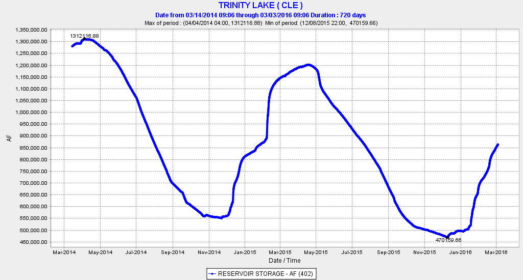 Figure 2. Trinity Reservoir storage March 2014 to March 2016. (Capacity is 2,447,650 AF.)