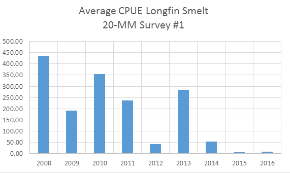 Figure 2. Average catch-per-unit-effort of young longfin smelt in mid-March 20-mm surveys from 2008-2016.