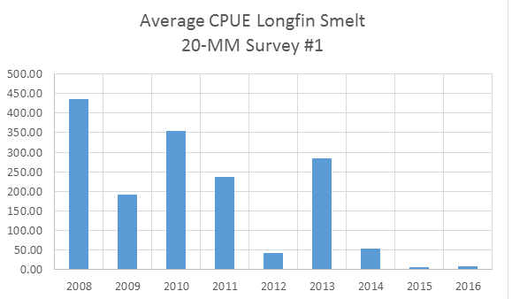 Figure 2. Index of juvenile longfin smelt in first 20-mm Survey in March of years 2008-2016.