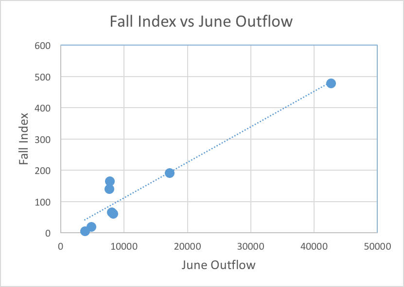 Figure 1. Longfin smelt Fall Midwater Trawl Index versus June Delta outflow
