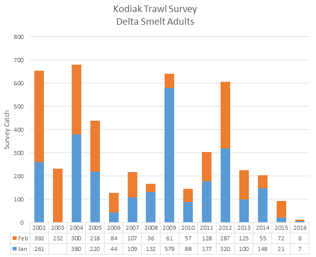 Figure 5. Index of adult Delta smelt spawner abundance from winter Kodiak Trawl Survey 2002-2016.