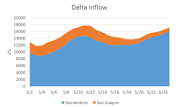 Figure 6. The relative proportions of Delta inflow from the Sacramento and San Joaquin rivers in May 2016. The higher proportion of San Joaquin inflow in the first half of May was from a flow pulse. Higher Sacrament River flows after early May are from increased storage releases from Oroville and Folsom reservoirs.