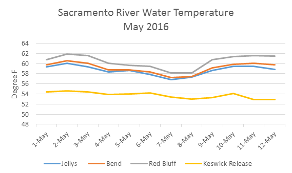 Figure 1. Water temperature in the upper Sacramento River below Shasta Reservoir in early May 2016. In contrast, water temperatures at these locations during early May 2010 were 56°F or lower.
