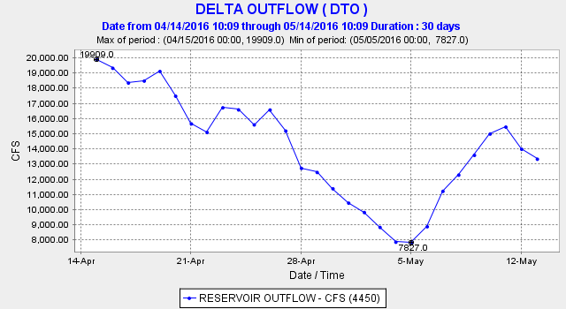 Figure 2. Delta outflow mid-April to mid-May 2016. Source: CDEC.