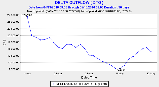 Delta outflow in past month. Note: outflow in the first 12 days of May 2010, the last below normal year, was 20,000-30,000 cfs.