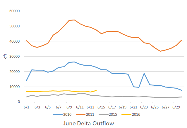 Chart 1. Delta outflow in June 2010, 2011, 2015, and 2016. 2011 was a Wet year. 2010 and 2016 are Below Normal water years. 2015 was a Critically Dry year.