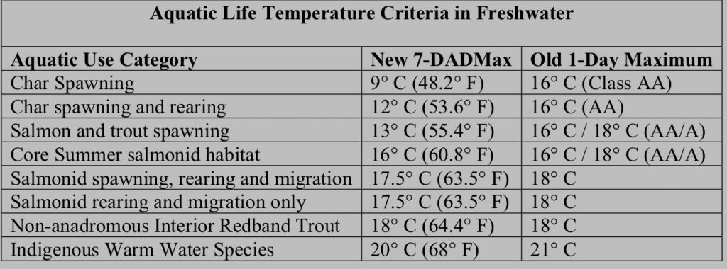 Chart 2. Aquatic life temperature criteria for freshwater. 7DADMax is the seven running average of the daily maximum water temperature. 1-Day Maximum is the daily average water temperature. (Source: NMFS).