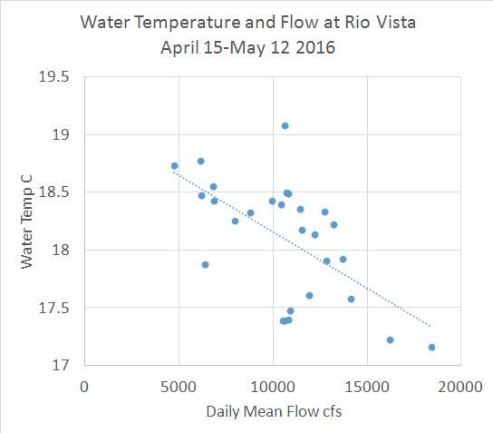 Figure 1. Water temperature versus mean daily flow at Rio Vista in spring 2016. (Source of data: CDEC). Resilience in terms of Delta migration survival would be reduced by the effects of the proposed WaterFix on water temperature in the Delta spring migration route.