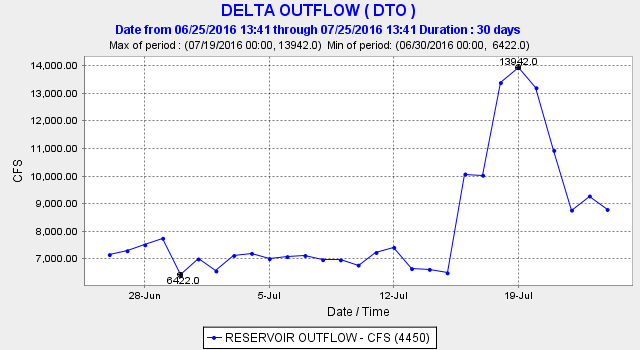 Figure 2. Delta outflow July 2016.