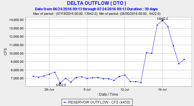 Figure 3. Delta outflow increased to 14,000 cfs during the July 15-23 experiment.