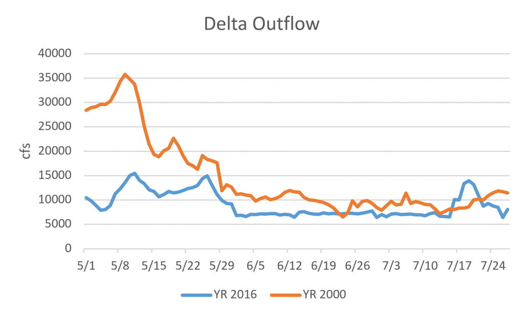 Figure 1. Delta outflow May-July 2000 and 2016.