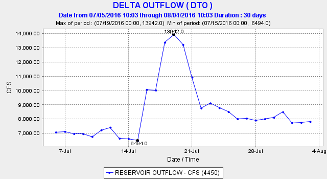 Figure 2. Delta outflow (cfs) over past month.