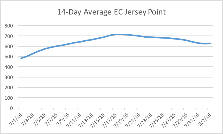 igure 1. July 14-day average EC at Jersey Point.