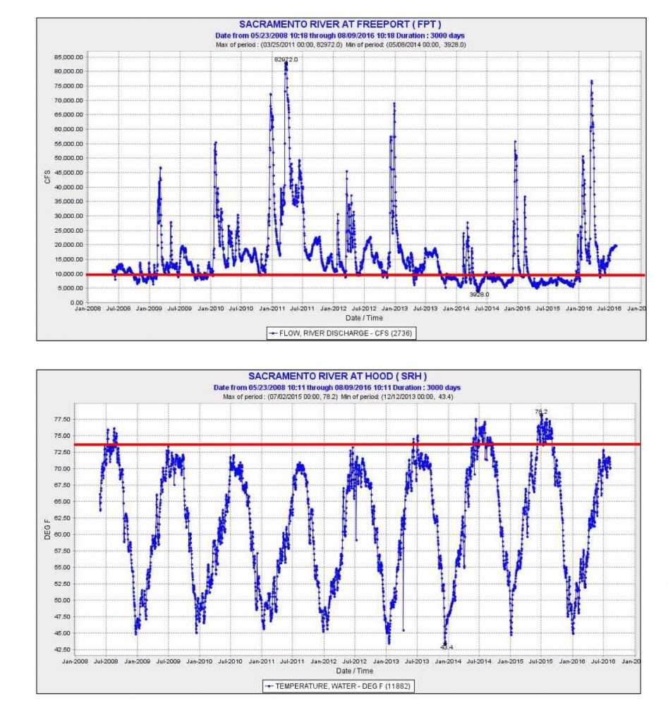Figure 2. Daily average water temperature and river flow in lower Sacramento River near Freeport. Water temperatures greater than 73°F are lethal to smelt and block salmon migrations.
