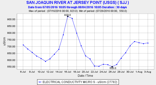Figure 3. Daily average Salinity EC at Jersey Point over past month.