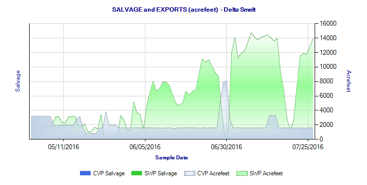Figure 9. South Delta salvage of Delta Smelt May-July 2016. (Salvage was zero.)