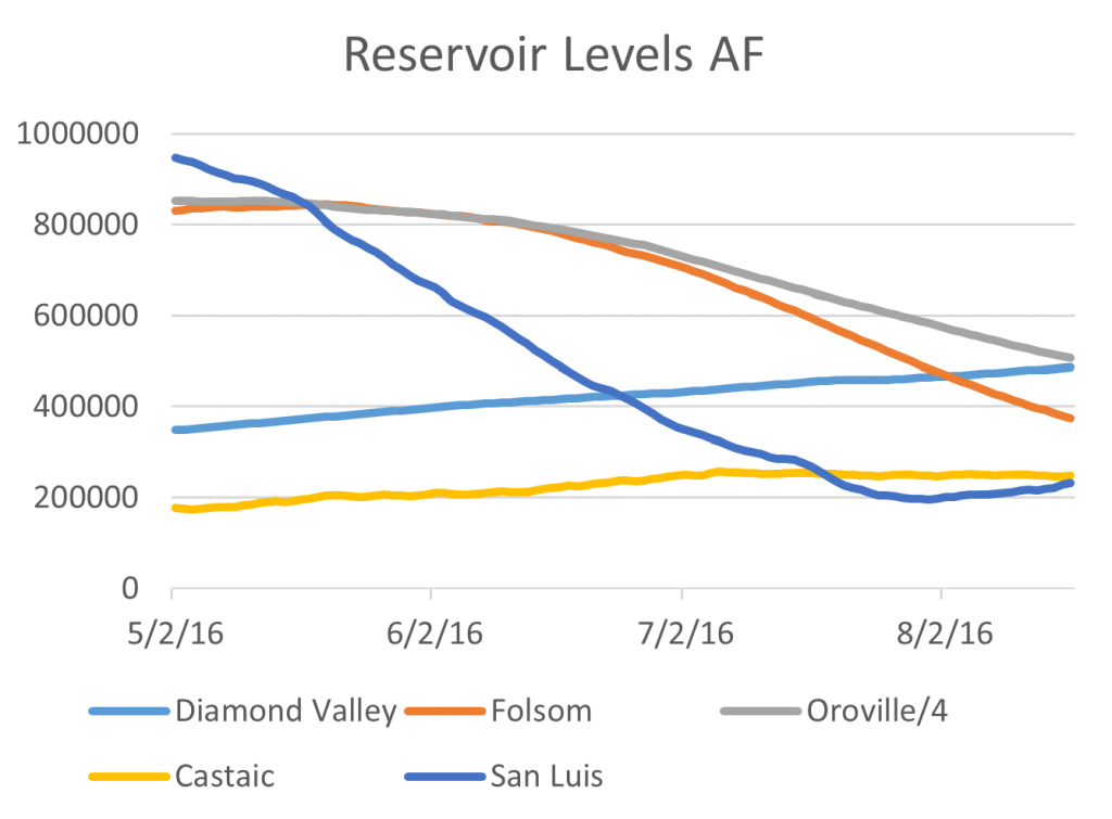 Figure 1. Reservoir levels in acre-feet of storage from May-August 2016.