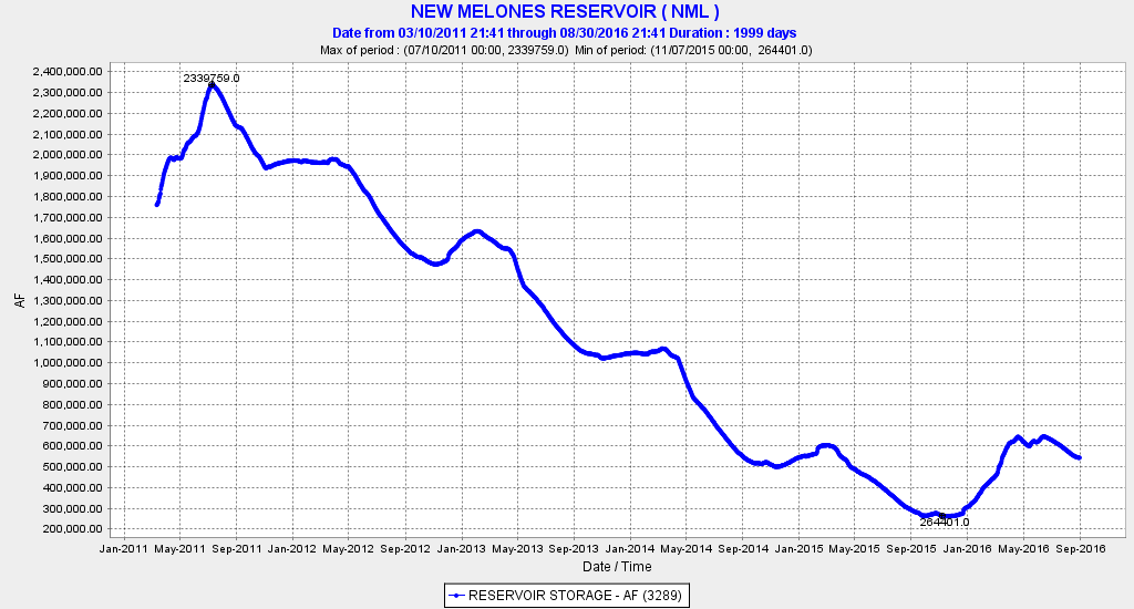 Figure 3. New Melones Reservoir storage in acre-feet 2011-2016.